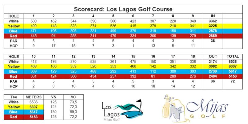 Mijas Los Lagos Scorecard