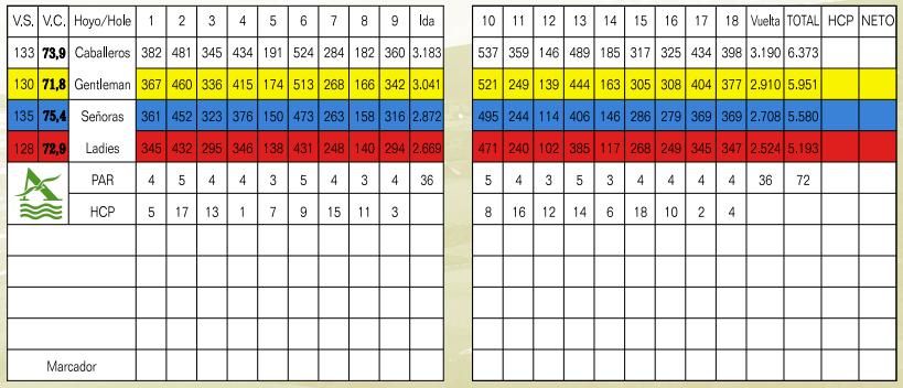 Alcaidesa Heathland Scorecard